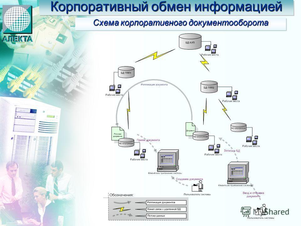 Корпоративный обмен информацией Схема корпоративного документооборота АЛЕКТААЛЕКТА