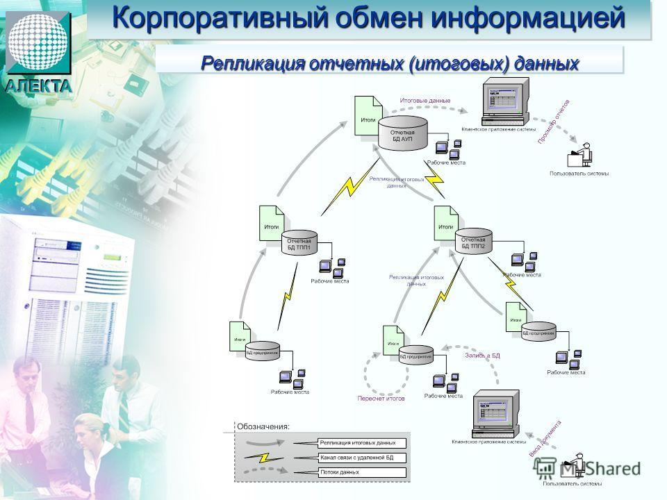 Корпоративный обмен информацией Репликация отчетных (итоговых) данных АЛЕКТААЛЕКТА
