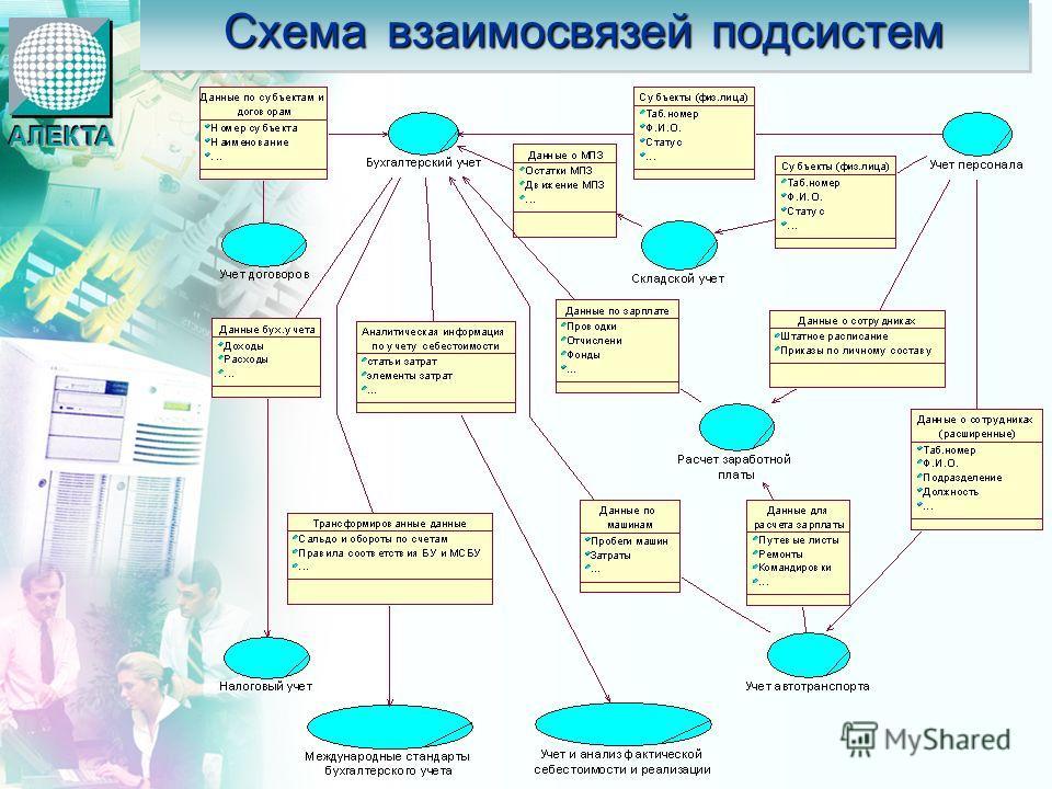 Схема взаимосвязей подсистем АЛЕКТААЛЕКТА