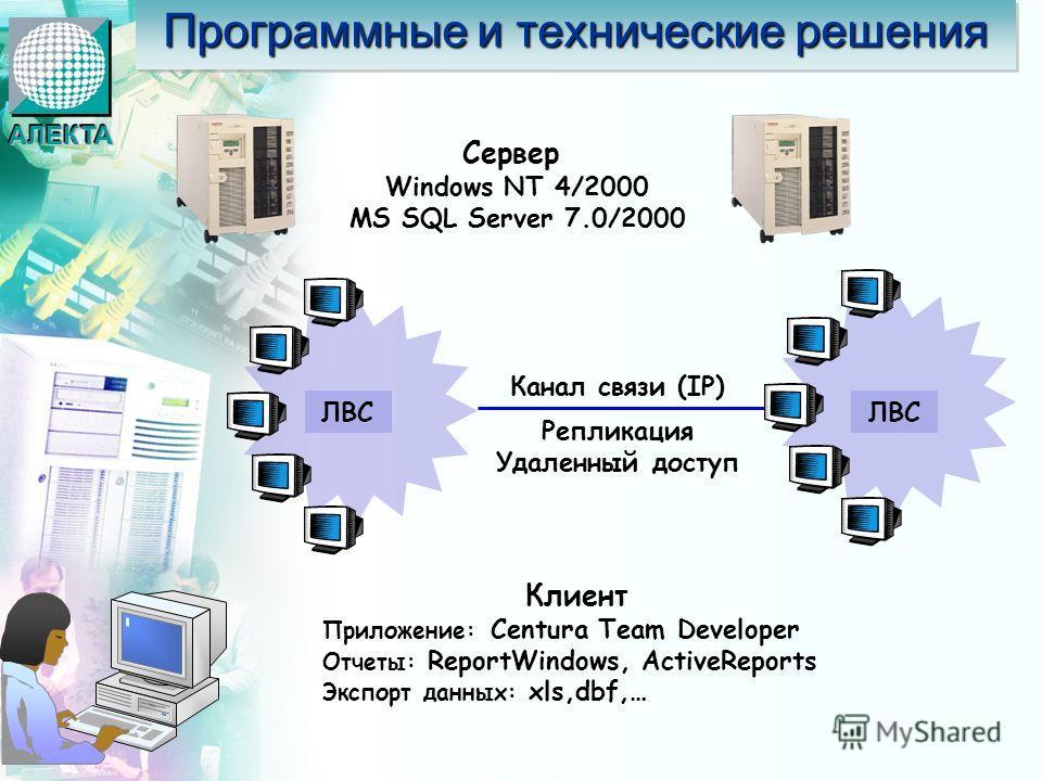 ЛВС Канал связи (IP) Репликация Удаленный доступ Сервер Windows NT 4/2000 MS SQL Server 7.0/2000 Клиент Приложение: Centura Team Developer Отчеты: ReportWindows, ActiveReports Экспорт данных: xls,dbf,… Программные и технические решения АЛЕКТААЛЕКТА