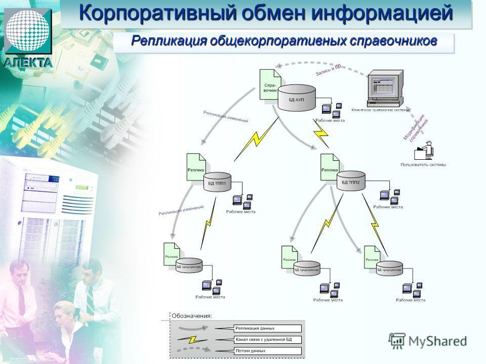 Репликация общекорпоративных справочников АЛЕКТААЛЕКТА