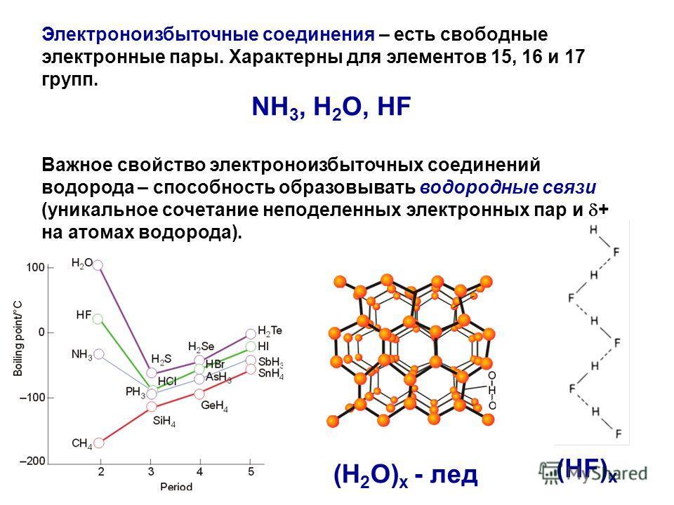 Электроноизбыточные соединения – есть свободные электронные пары. Характерны для элементов 15, 16 и 17 групп. NH 3, H 2 O, HF Важное свойство электроноизбыточных соединений водорода – способность образовывать водородные связи (уникальное сочетание не