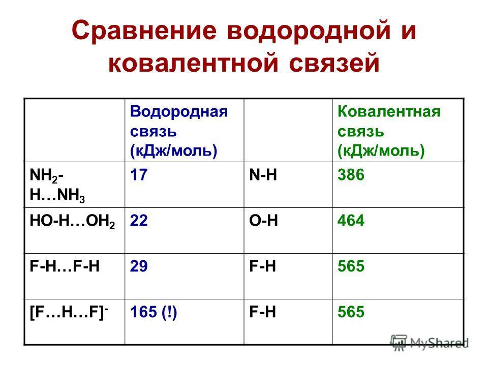 Сравнение водородной и ковалентной связей Водородная связь (кДж/моль) Ковалентная связь (кДж/моль) NH 2 - H…NH 3 17N-H386 HO-H…OH 2 22O-H464 F-H…F-H29F-H565 [F…H…F] - 165 (!)F-H565