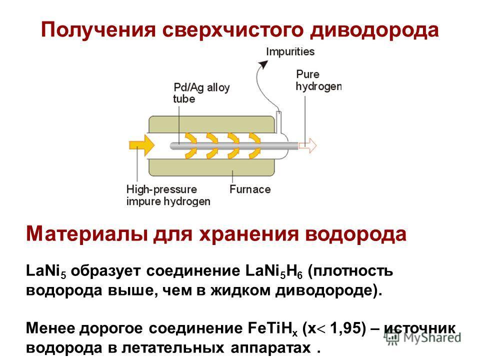Получения сверхчистого диводорода Материалы для хранения водорода LaNi 5 образует соединение LaNi 5 H 6 (плотность водорода выше, чем в жидком диводороде). Менее дорогое соединение FeTiH x (x 1,95) – источник водорода в летательных аппаратах.