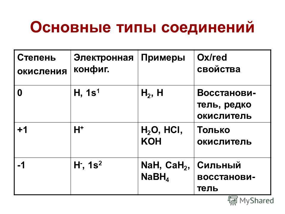 Основные типы соединений Степень окисления Электронная конфиг. ПримерыOx/red свойства 0H, 1s 1 H 2, HВосстанови- тель, редко окислитель +1H+H+ H 2 O, HCl, KOH Только окислитель H -, 1s 2 NaH, CaH 2, NaBH 4 Сильный восстанови- тель