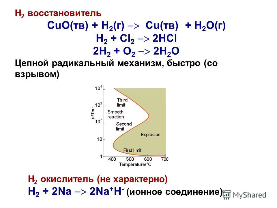 Н 2 восстановитель CuO(тв) + H 2 (г) Cu(тв) + H 2 O(г) H 2 + Cl 2 2HCl 2H 2 + O 2 2H 2 O Цепной радикальный механизм, быстро (со взрывом) Н 2 окислитель (не характерно) H 2 + 2Na 2Na + H - (ионное соединение)