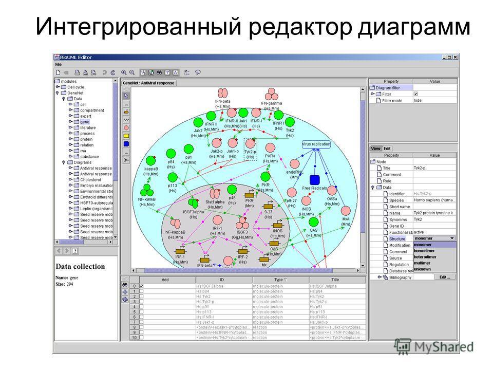 Интегрированный редактор диаграмм