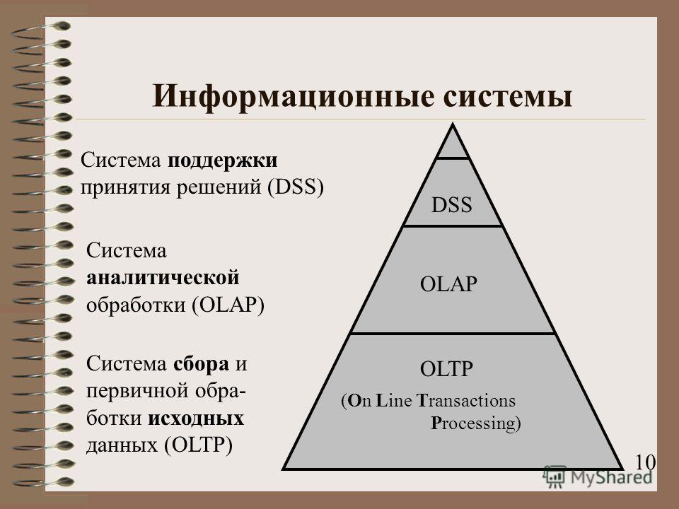 Информационные системы OLTP OLAP DSS Система сбора и первичной обра- ботки исходных данных (OLTP) Система аналитической обработки (OLAP) Система поддержки принятия решений (DSS) 10 (On Line Transactions Processing)