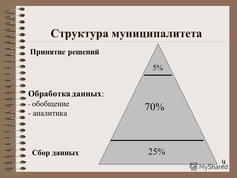 Структура муниципалитета 25% 70% 5% Сбор данных Обработка данных: - обобщение - аналитика Принятие решений 9