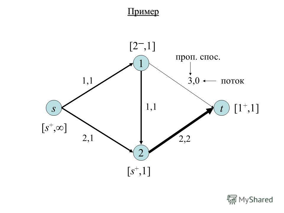 st 1 2 1,13,0 2,1 2,2 1,1 проп. спос. поток Пример [s +, ] [s +,1] [2,1] [1 +,1]