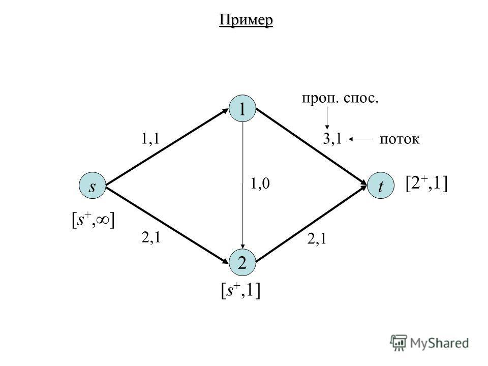 st 1 2 1,13,1 2,1 1,0 проп. спос. поток Пример [s +, ] [s +,1] [2 +,1]