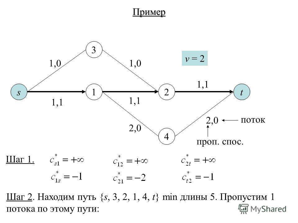 st12 3 4 Пример v = 2 1,0 1,1 2,0 1,1 Шаг 1. 2,0 поток проп. спос. Шаг 2. Находим путь {s, 3, 2, 1, 4, t} min длины 5. Пропустим 1 потока по этому пути: