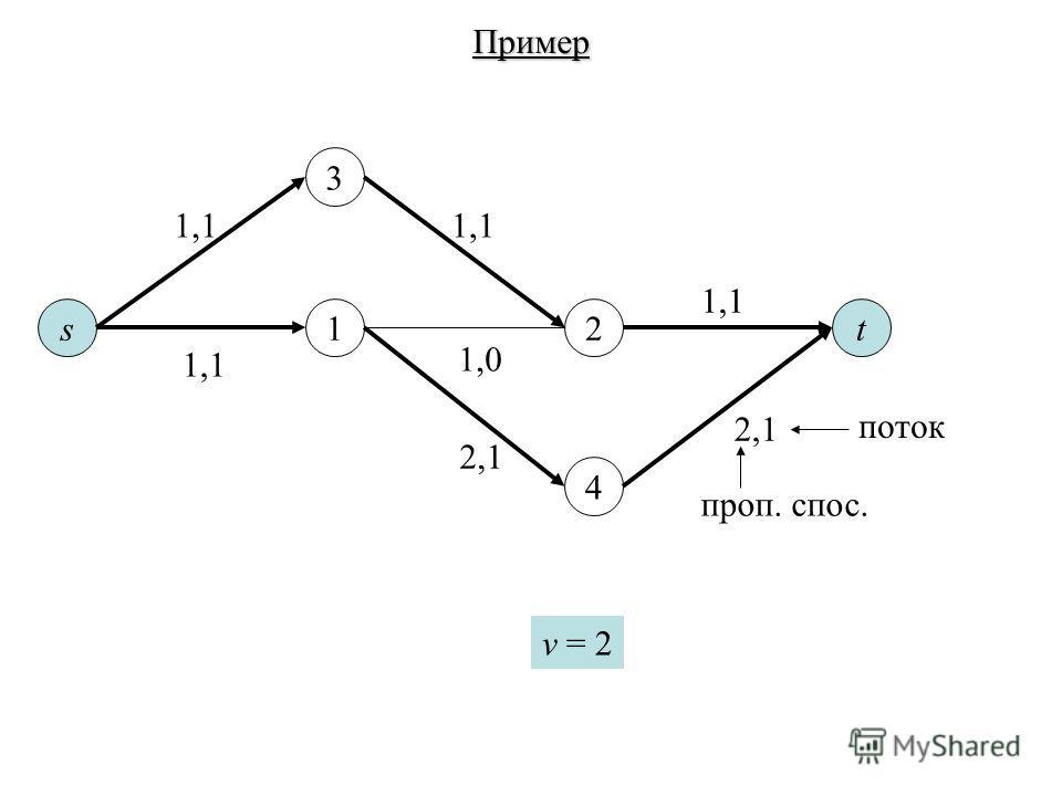 st12 3 4 Пример v = 2 1,1 1,0 2,1 1,1 2,1 поток проп. спос.