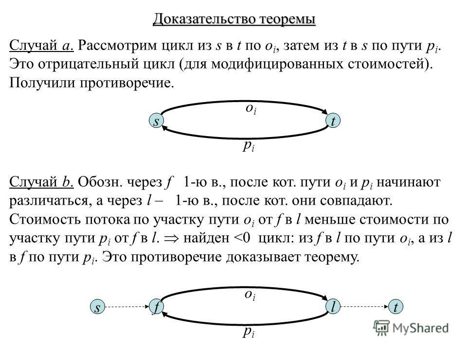 Доказательство теоремы Случай a. Рассмотрим цикл из s в t по o i, затем из t в s по пути p i. Это отрицательный цикл (для модифицированных стоимостей). Получили противоречие. Случай b. Обозн. через f 1-ю в., после кот. пути o i и p i начинают различа