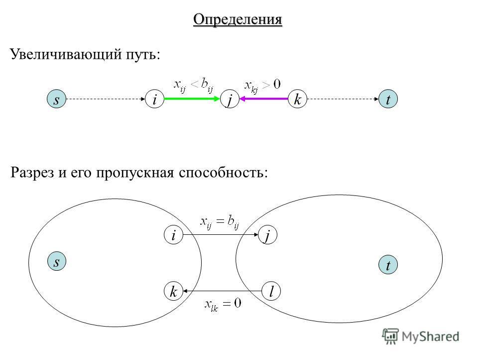 Определения stijk Увеличивающий путь: s t ij kl Разрез и его пропускная способность: