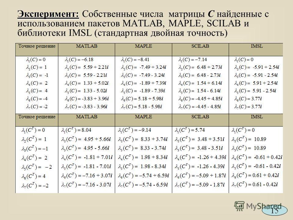 Эксперимент: Эксперимент: Собственные числа матрицы С найденные с использованием пакетов MATLAB, MAPLE, SCILAB и библиотеки IMSL (стандартная двойная точность) 15