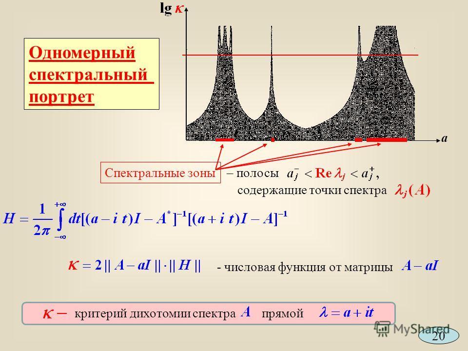 a Спектральные зоны – полосы содержащие точки спектра Одномерный спектральный портрет 20 - числовая функция от матрицы критерий дихотомии спектрапрямой