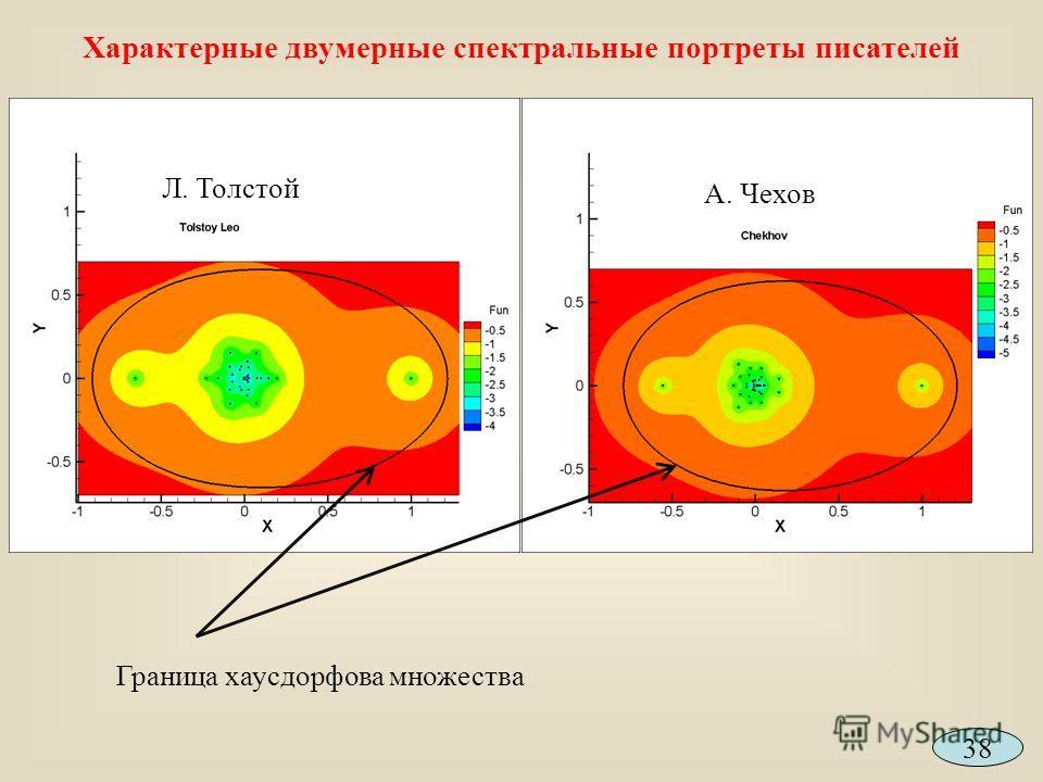 Граница хаусдорфова множества 38 Л. Толстой А. Чехов