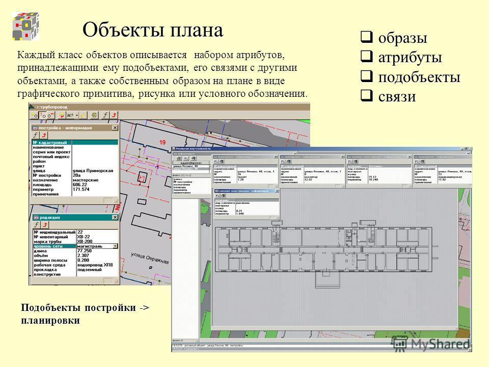 Объекты плана образы образы атрибуты атрибуты подобъекты подобъекты связи связи Каждый класс объектов описывается набором атрибутов, принадлежащими ему подобъектами, его связями с другими объектами, а также собственным образом на плане в виде графиче