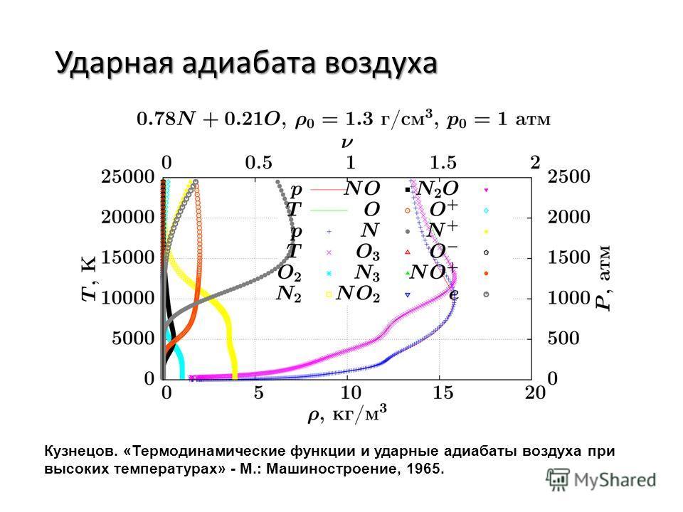 Ударная адиабата воздуха Кузнецов. «Термодинамические функции и ударные адиабаты воздуха при высоких температурах» - М.: Машиностроение, 1965.