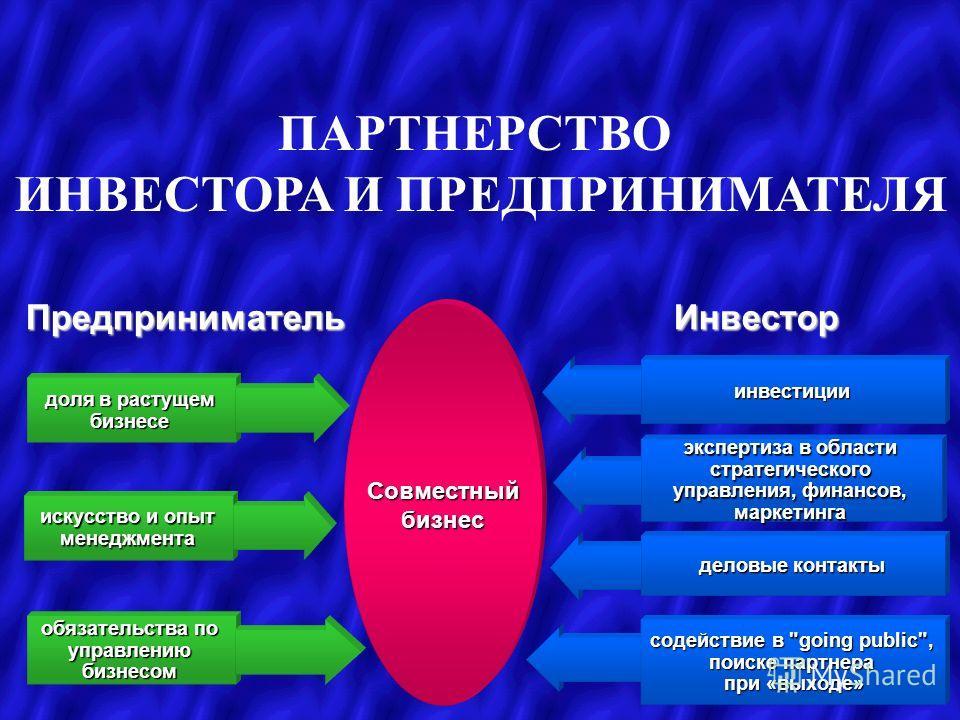 ПАРТНЕРСТВО ИНВЕСТОРА И ПРЕДПРИНИМАТЕЛЯ ПредпринимательИнвестор инвестиции экспертиза в области стратегического управления, финансов, маркетинга деловые контакты содействие в
