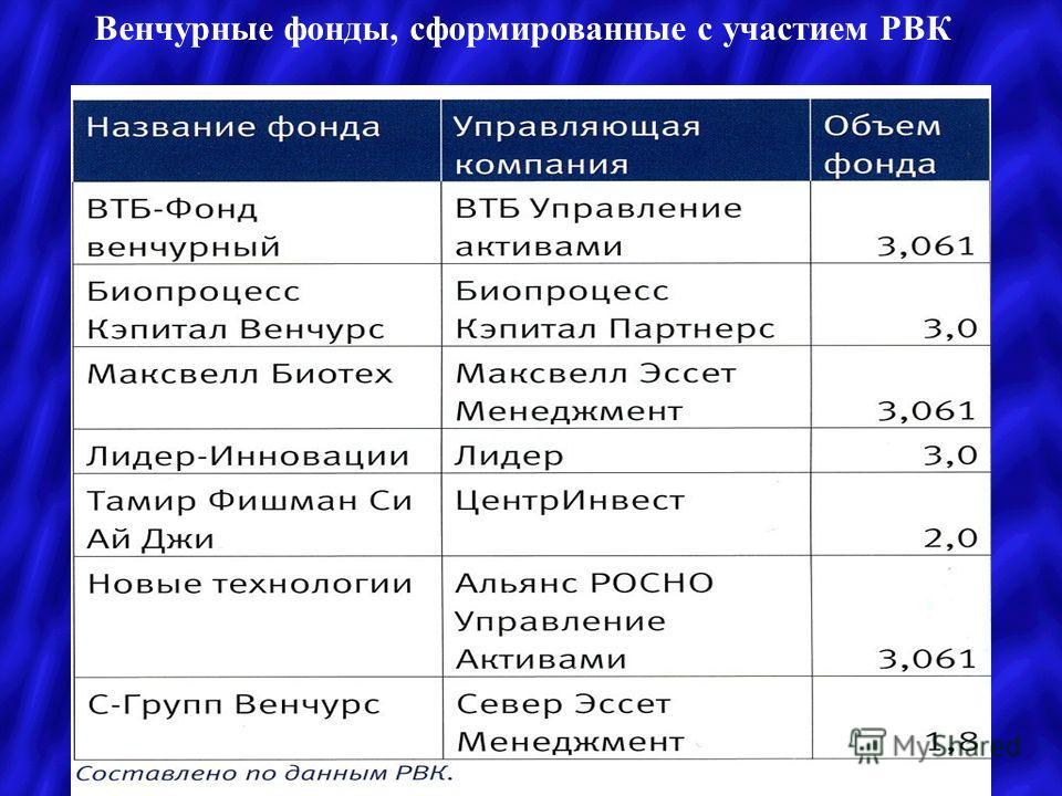 Венчурные фонды, сформированные с участием РВК