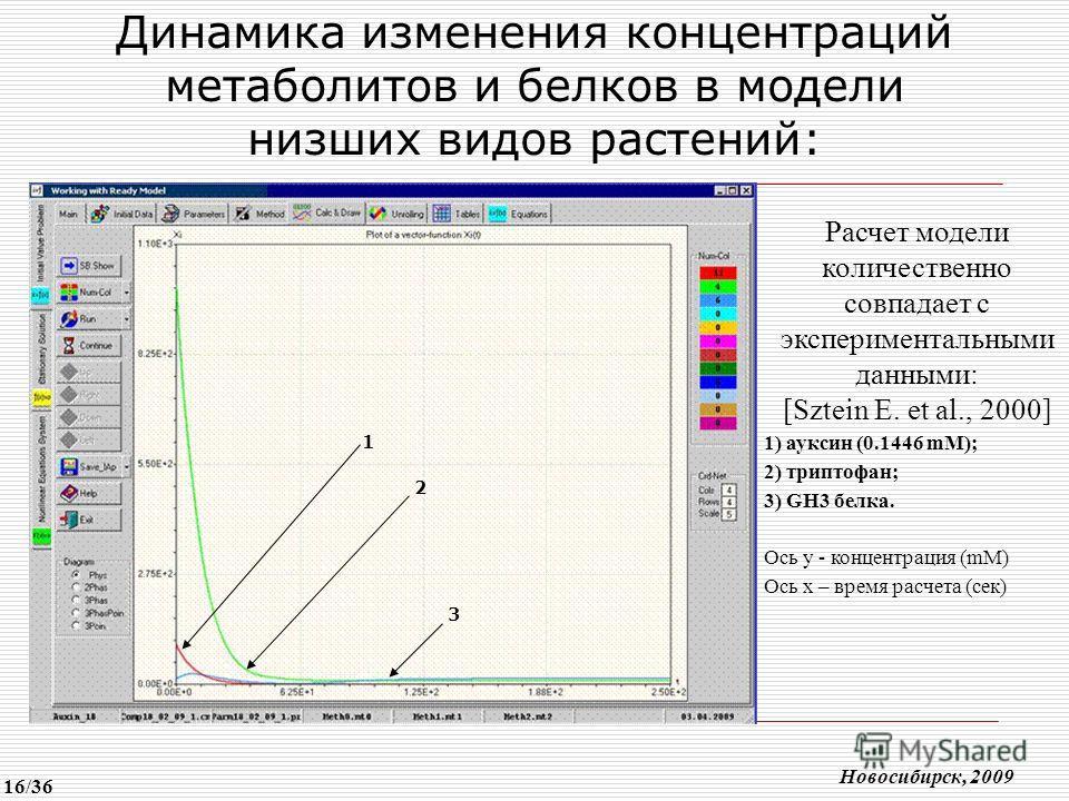 Динамика изменения концентраций метаболитов и белков в модели низших видов растений: Расчет модели количественно совпадает с экспериментальными данными: [Sztein E. et al., 2000] 1) ауксин (0.1446 mM); 2) триптофан; 3) GH3 белка. Ось у - концентрация