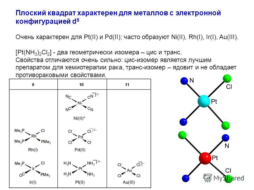Плоский квадрат характерен для металлов с электронной конфигурацией d 8 Очень характерен для Pt(II) и Pd(II); часто образуют Ni(II), Rh(I), Ir(I), Au(III). [Pt(NH 3 ) 2 Cl 2 ] - два геометрически изомера – цис и транс. Свойства отличаются очень сильн