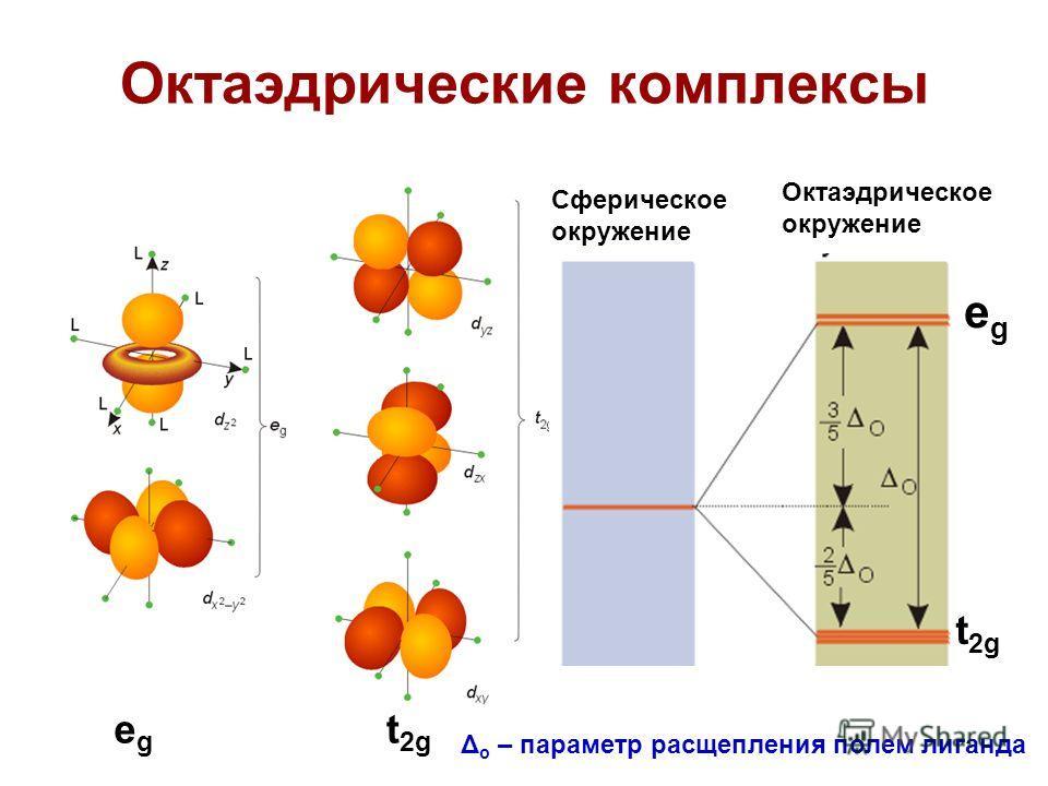 Октаэдрические комплексы Сферическое окружение Октаэдрическое окружение egeg egeg t2gt2g t2gt2g Δ o – параметр расщепления полем лиганда
