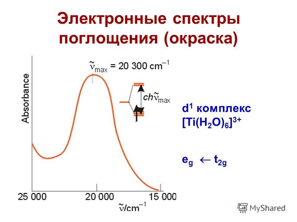 Электронные спектры поглощения (окраска) d 1 комплекс [Ti(H 2 O) 6 ] 3+ e g t 2g