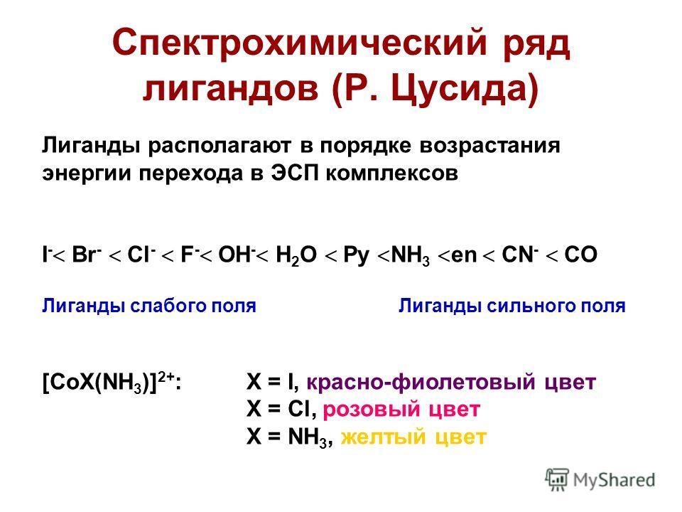 Спектрохимический ряд лигандов (Р. Цусида) Лиганды располагают в порядке возрастания энергии перехода в ЭСП комплексов I - Br - Cl - F - OH - H 2 O Py NH 3 en CN - CO Лиганды слабого поля Лиганды сильного поля [CoX(NH 3 )] 2+ : X = I, красно-фиолетов