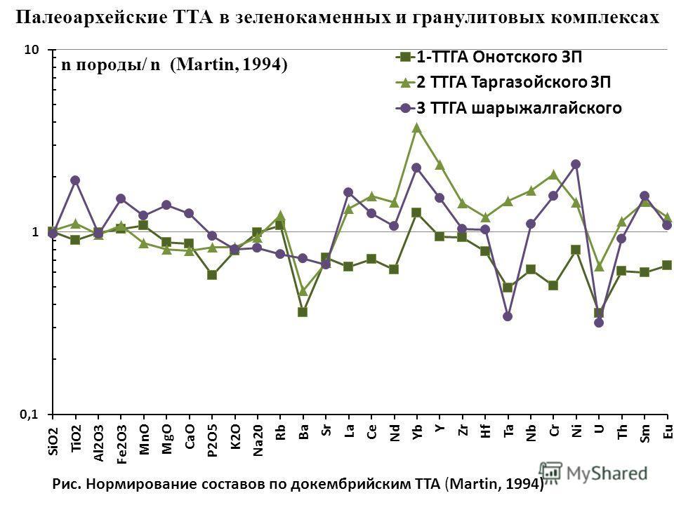 Рис. Нормирование составов по докембрийским ТТА (Martin, 1994) Палеоархейские ТТА в зеленокаменных и гранулитовых комплексах