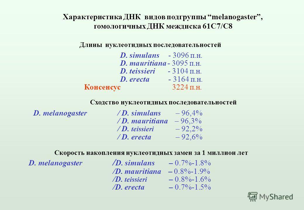 D. melanogaster / D. simulans – 0.7%-1.8% /D. mauritiana – 0.8%-1.9% /D. teissieri – 0.8%-1.6% /D. erecta – 0.7%-1.5% Сходство нуклеотидных последовательностей D. melanogaster/ D. simulans – 96,4% / D. mauritiana – 96,3% / D. teissieri – 92,2% / D. e
