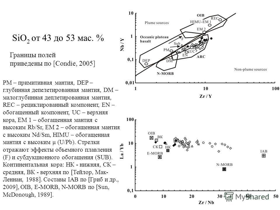 Границы полей приведены по [Condie, 2005] PM – примитивная мантия, DEP – глубинная депелетированная мантия, DM – малоглубинная деплетированная мантия, REC – рециклированный компонент, EN – обогащенный компонент, UC – верхняя кора, EM 1 – обогащенная