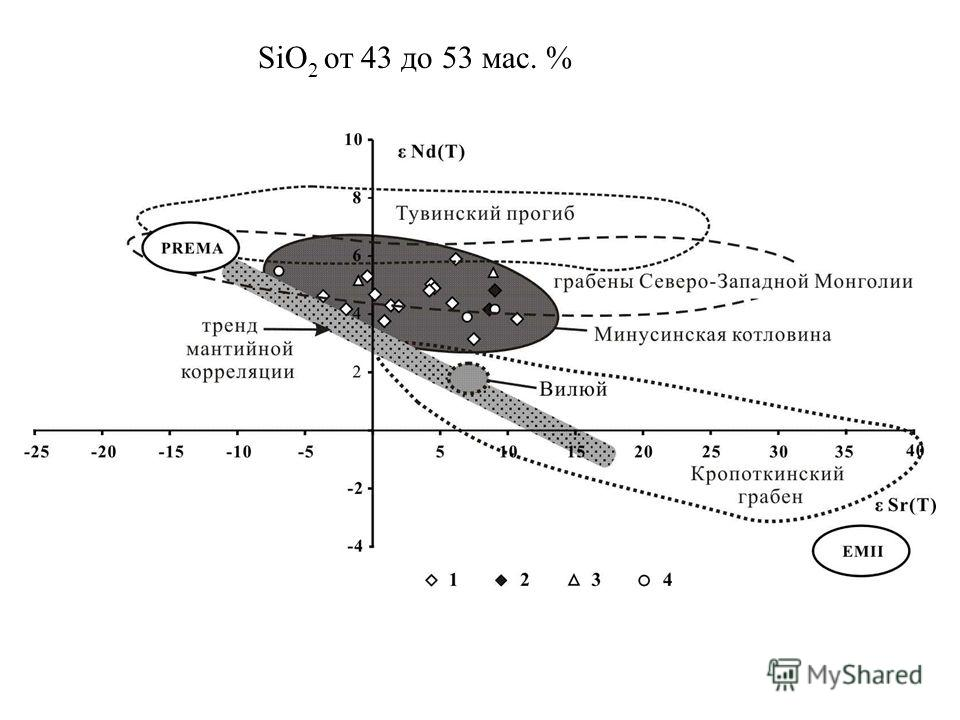SiO 2 от 43 до 53 мас. %