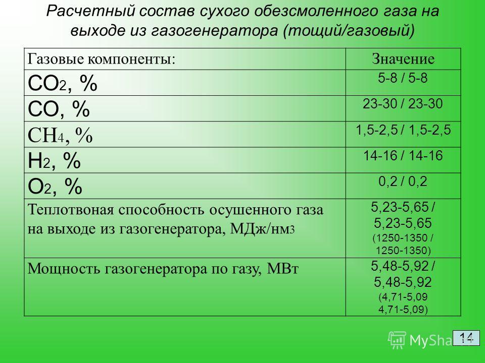 Расчетный состав сухого обезсмоленного газа на выходе из газогенератора (тощий/газовый) Газовые компоненты:Значение СО 2, % 5-8 / 5-8 СО, % 23-30 / 23-30 СH 4, % 1,5-2,5 / 1,5-2,5 H 2, % 14-16 / 14-16 O 2, % 0,2 / 0,2 Теплотвоная способность осушенно