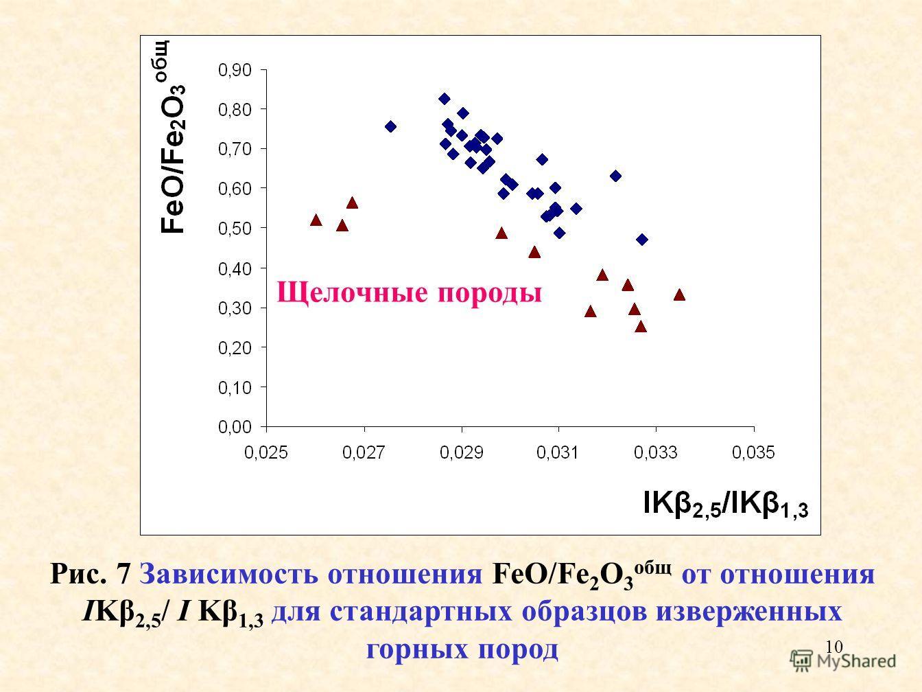10 Рис. 7 Зависимость отношения FeO/Fe 2 O 3 общ от отношения IKβ 2,5 / I Kβ 1,3 для стандартных образцов изверженных горных пород Щелочные породы