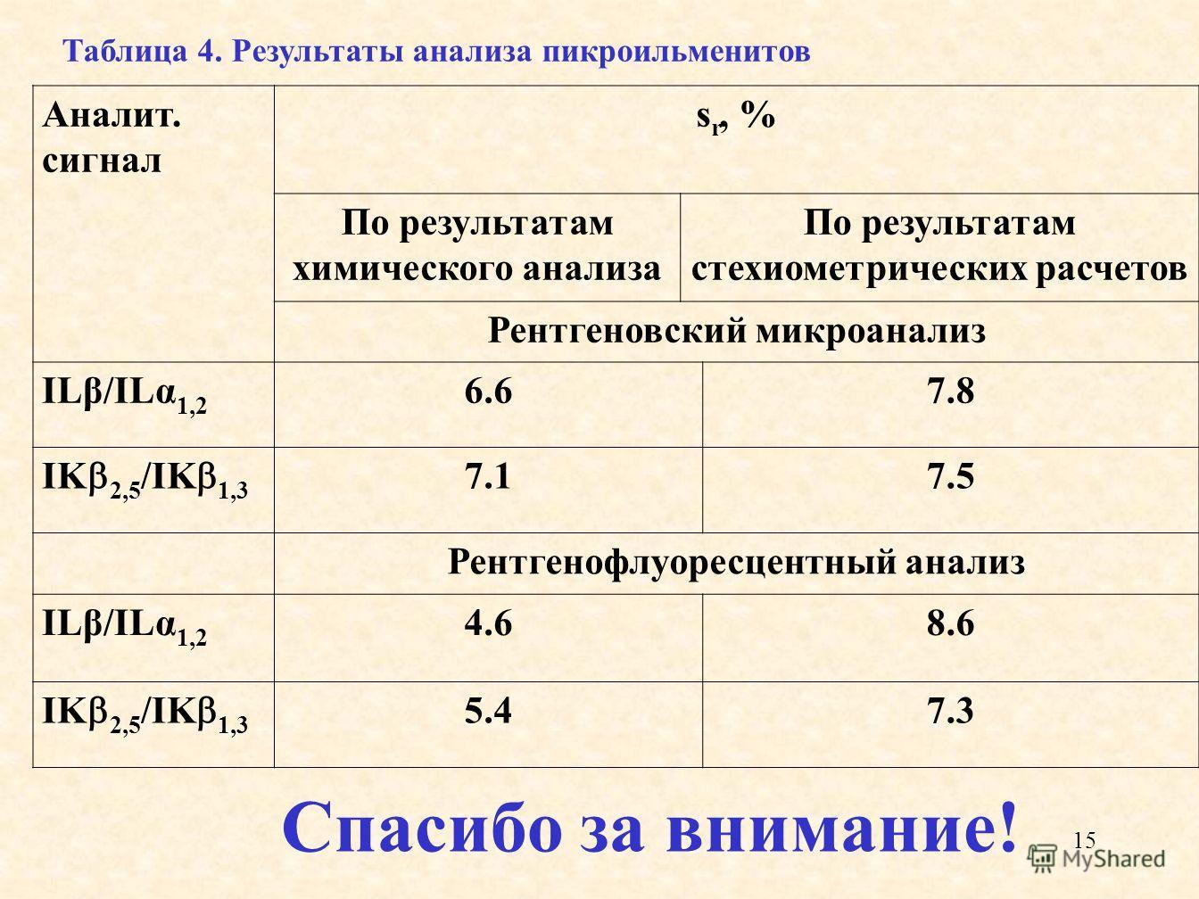 15 Спасибо за внимание! Аналит. сигнал s r, % По результатам химического анализа По результатам стехиометрических расчетов Рентгеновский микроанализ ILβ/ILα 1,2 6.67.8 IK 2,5 /IK 1,3 7.17.5 Рентгенофлуоресцентный анализ ILβ/ILα 1,2 4.68.6 IK 2,5 /IK