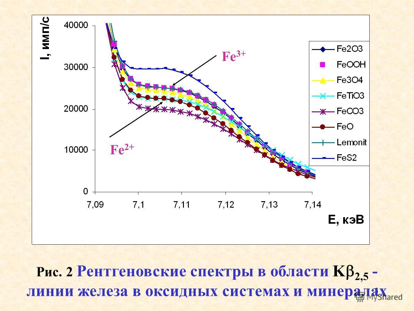 3 Рис. 2 Рентгеновские спектры в области K 2,5 - линии железа в оксидных системах и минералах Fe 3+ Fe 2+