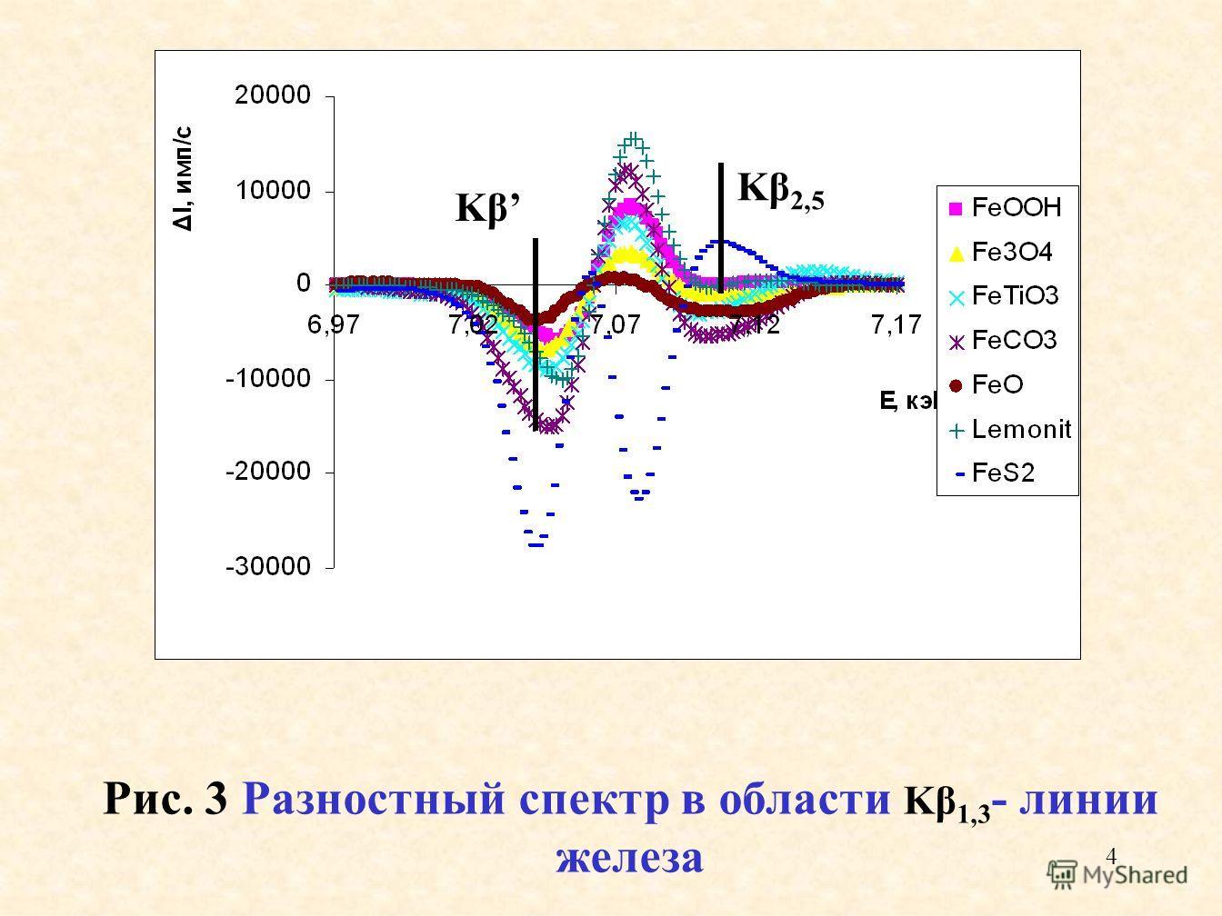 4 Рис. 3 Разностный спектр в области Kβ 1,3 - линии железа Kβ 2,5 Kβ