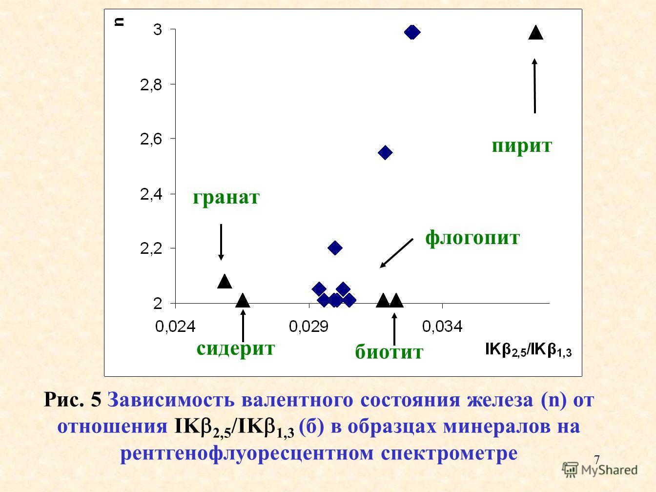 7 Рис. 5 Зависимость валентного состояния железа (n) от отношения IK 2,5 /IK 1,3 (б) в образцах минералов на рентгенофлуоресцентном спектрометре пирит сидерит гранат флогопит биотит