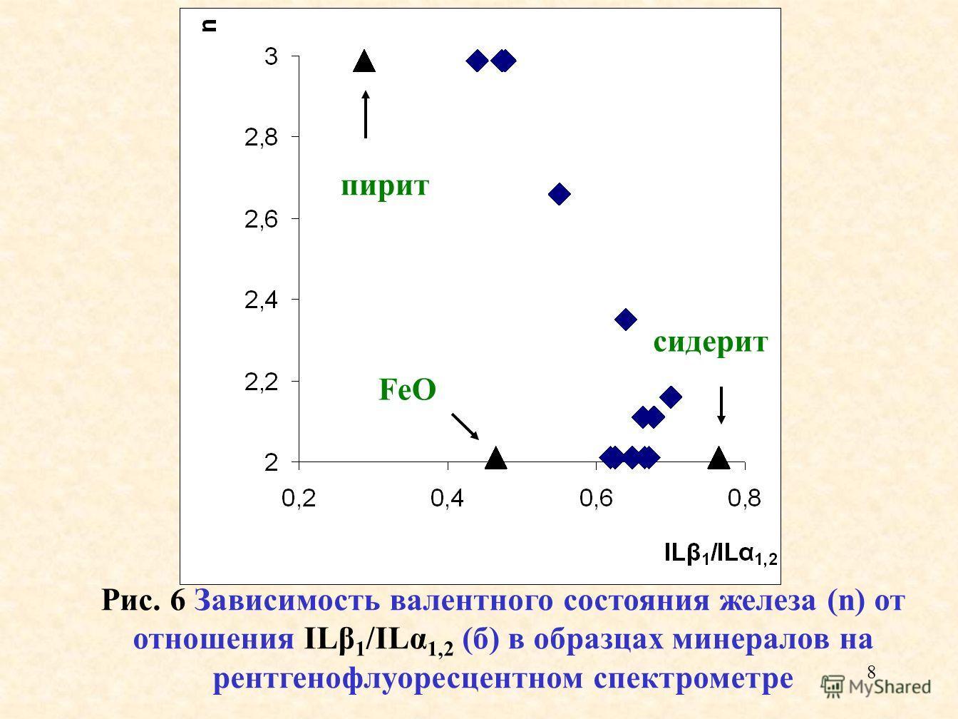 8 Рис. 6 Зависимость валентного состояния железа (n) от отношения ILβ 1 /ILα 1,2 (б) в образцах минералов на рентгенофлуоресцентном спектрометре сидерит пирит FeO