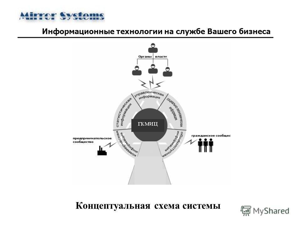 Концептуальная схема системы Информационные технологии на службе Вашего бизнеса