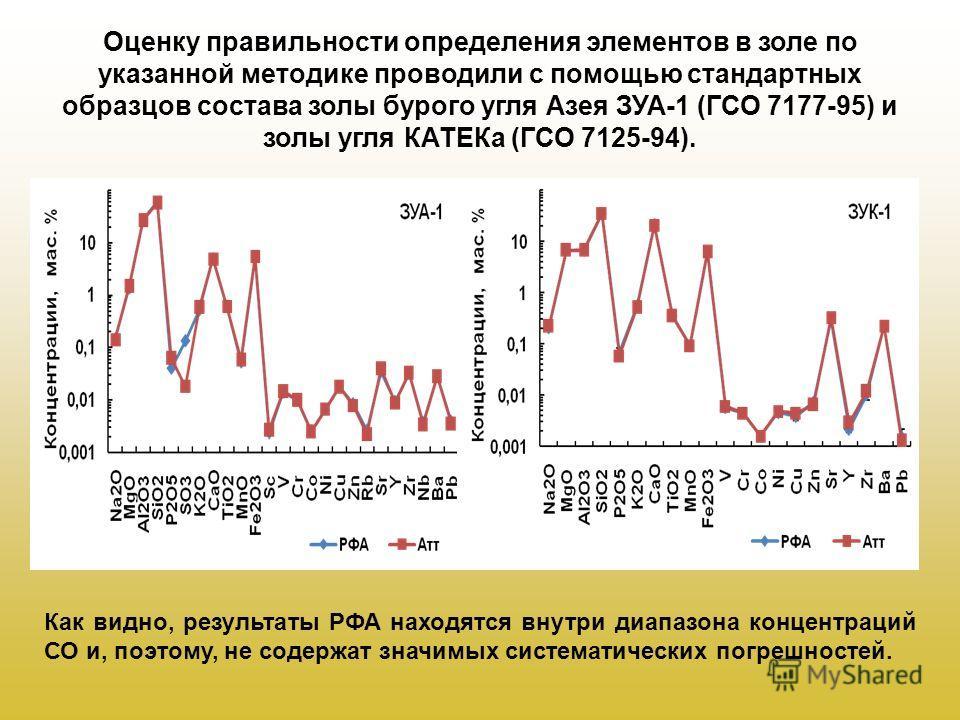 Оценку правильности определения элементов в золе по указанной методике проводили с помощью стандартных образцов состава золы бурого угля Азея ЗУА-1 (ГСО 7177-95) и золы угля КАТЕКа (ГСО 7125-94). Как видно, результаты РФА находятся внутри диапазона к