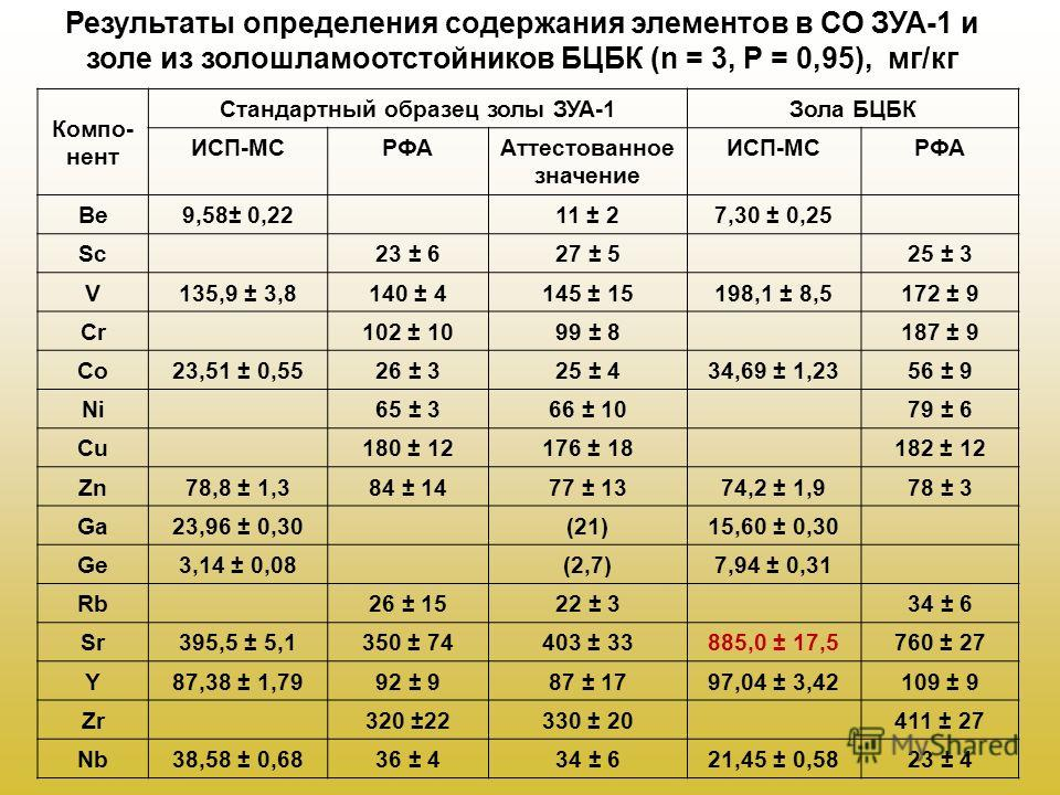 Результаты определения содержания элементов в СО ЗУА-1 и золе из золошламоотстойников БЦБК (n = 3, P = 0,95), мг/кг Компо- нент Стандартный образец золы ЗУА-1 Зола БЦБК ИСП-МСРФААттестованное значение ИСП-МСРФА Be9,58± 0,2211 ± 27,30 ± 0,25 Sc23 ± 62