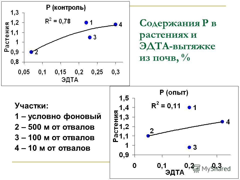 Содержания P в растениях и ЭДТА-вытяжке из почв, % Участки: 1 – условно фоновый 2 – 500 м от отвалов 3 – 100 м от отвалов 4 – 10 м от отвалов