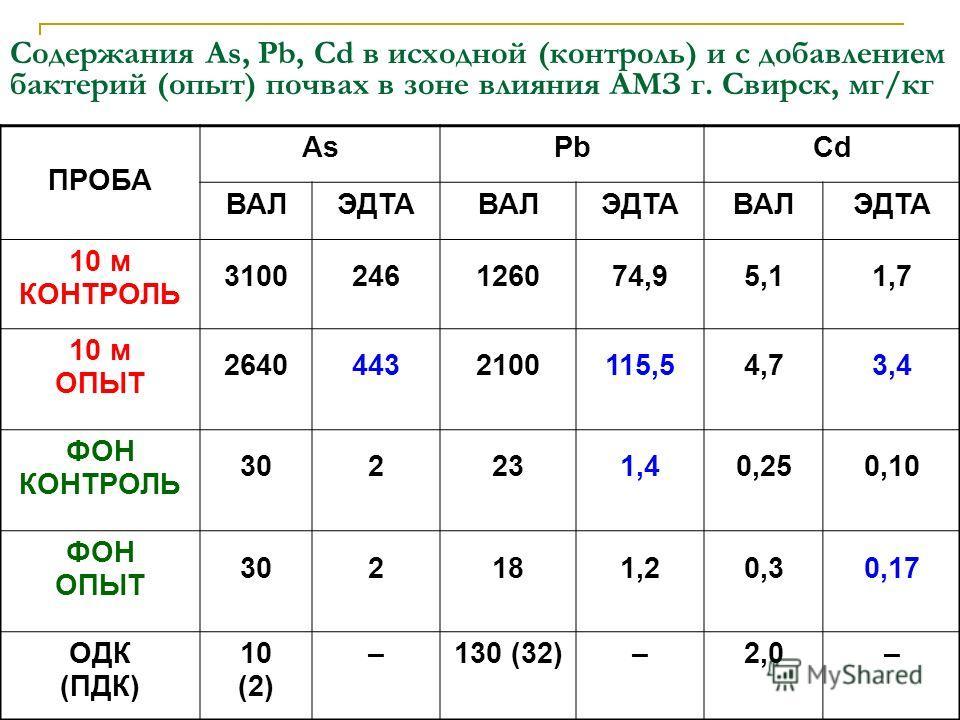 Содержания As, Pb, Cd в исходной (контроль) и с добавлением бактерий (опыт) почвах в зоне влияния АМЗ г. Свирск, мг/кг ПРОБА AsPbCd ВАЛЭДТАВАЛЭДТАВАЛЭДТА 10 м КОНТРОЛЬ 3100246126074,95,11,7 10 м ОПЫТ 26404432100115,54,73,4 ФОН КОНТРОЛЬ 302231,40,250,