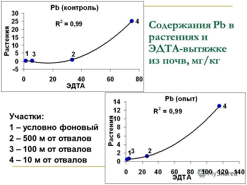Содержания Pb в растениях и ЭДТА-вытяжке из почв, мг/кг Участки: 1 – условно фоновый 2 – 500 м от отвалов 3 – 100 м от отвалов 4 – 10 м от отвалов