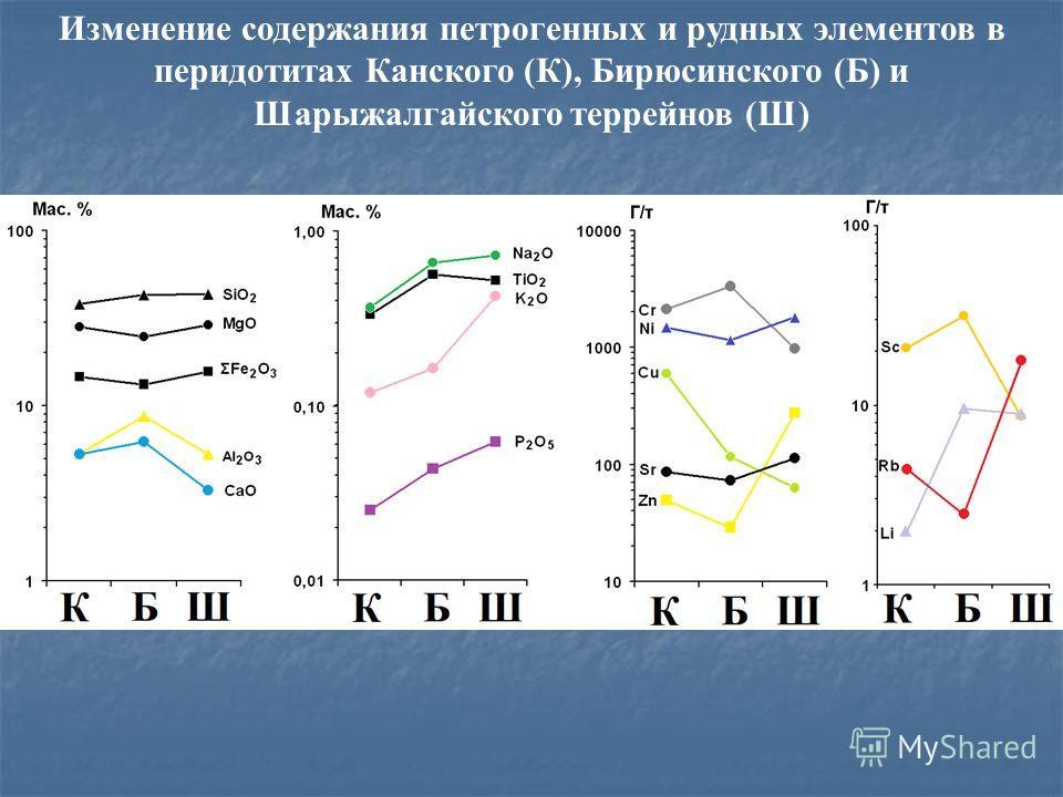 Изменение содержания петрогенных и рудных элементов в перидотитах Канского (К), Бирюсинского (Б) и Шарыжалгайского террейнов (Ш)