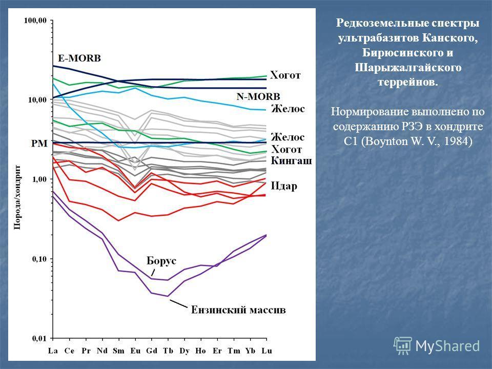 Редкоземельные спектры ультрабазитов Канского, Бирюсинского и Шарыжалгайского террейнов. Нормирование выполнено по содержанию РЗЭ в хондрите С1 (Boynton W. V., 1984)